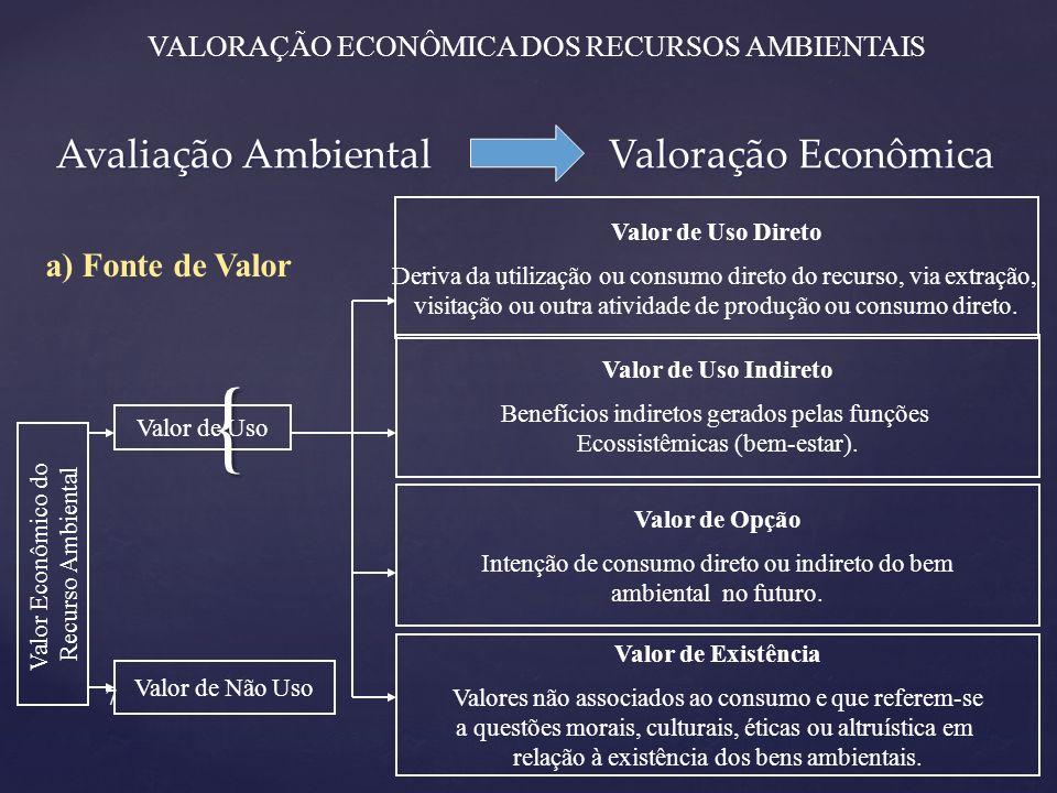 Avaliação Ambiental Valoração Econômica