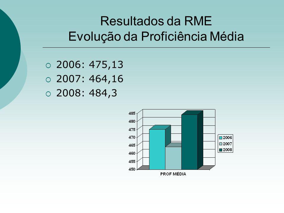 Resultados da RME Evolução da Proficiência Média