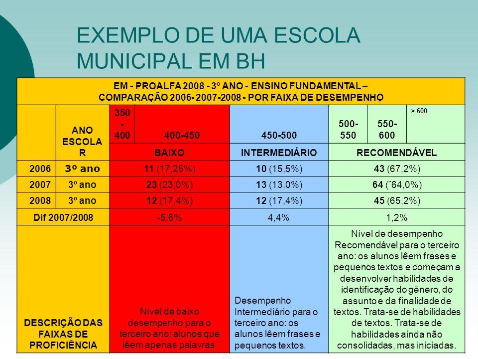 EXEMPLO DE UMA ESCOLA MUNICIPAL EM BH