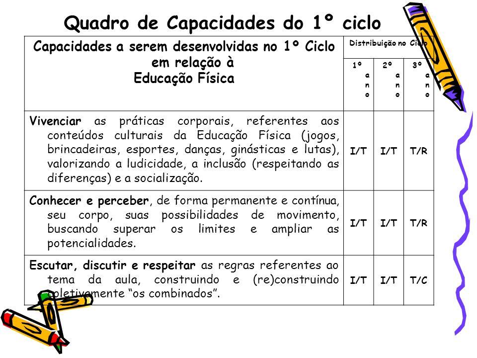 Quadro de Capacidades do 1º ciclo