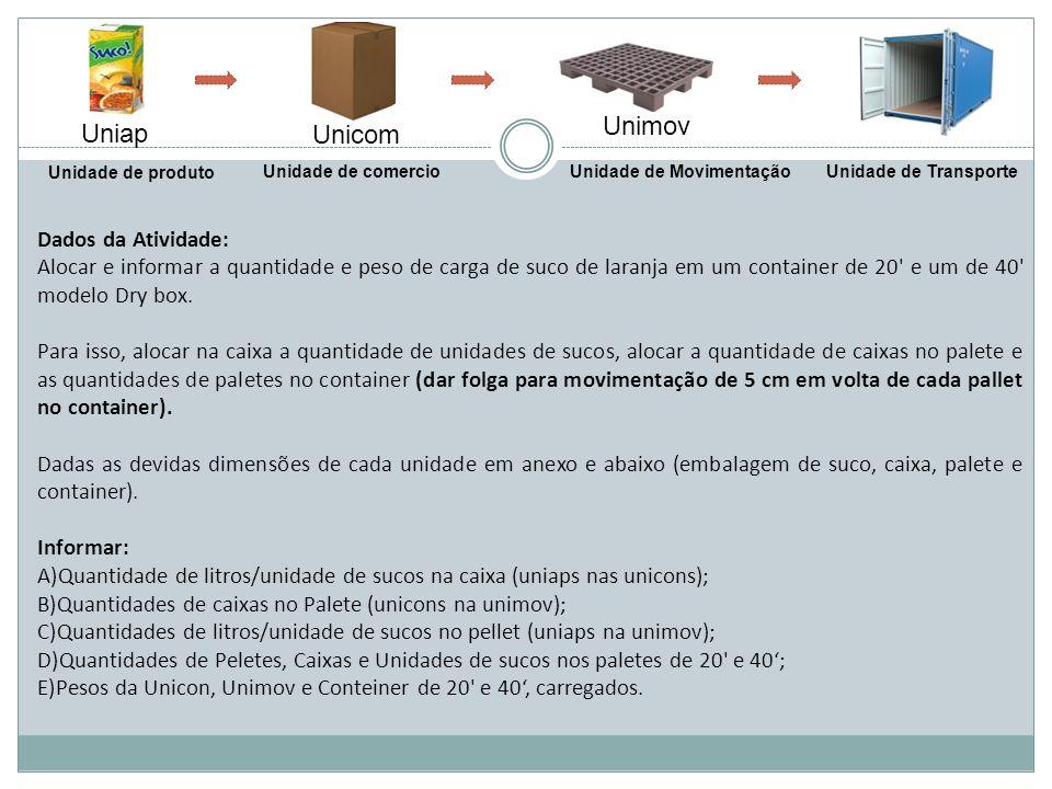 Unimov Uniap Unicom Dados da Atividade: