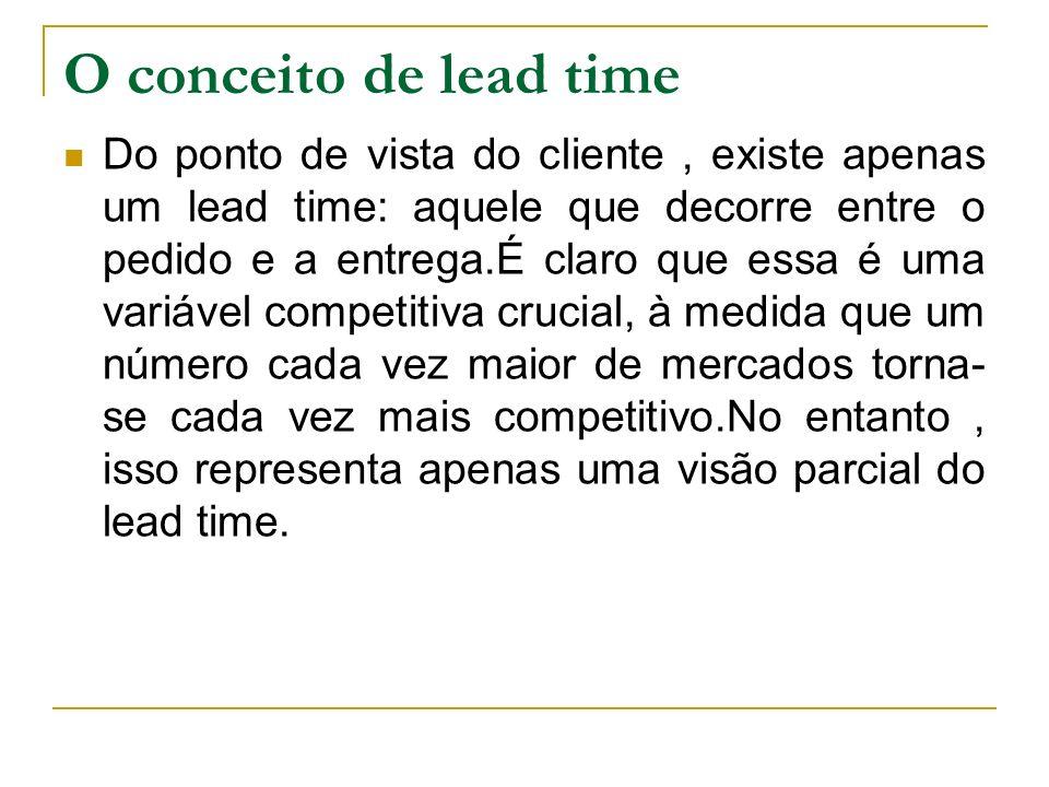O conceito de lead time