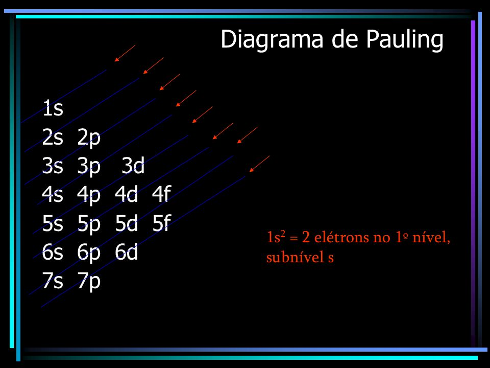 Diagrama de Pauling 1s 2s 2p 3s 3p 3d 4s 4p 4d 4f 5s 5p 5d 5f 6s 6p 6d