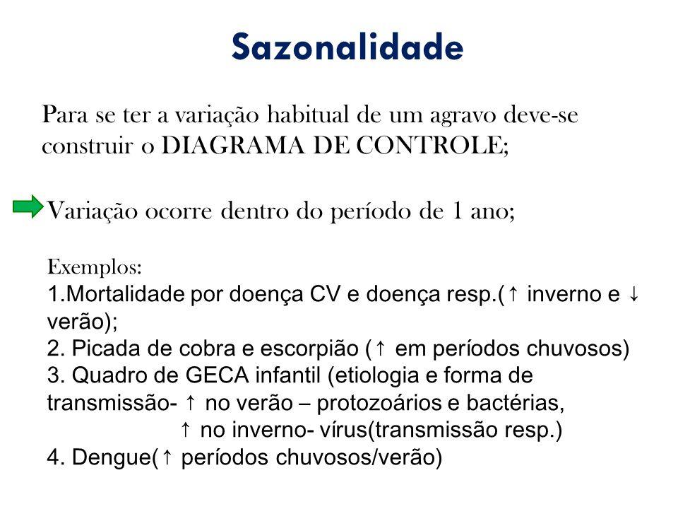 Sazonalidade Para se ter a variação habitual de um agravo deve-se construir o DIAGRAMA DE CONTROLE;