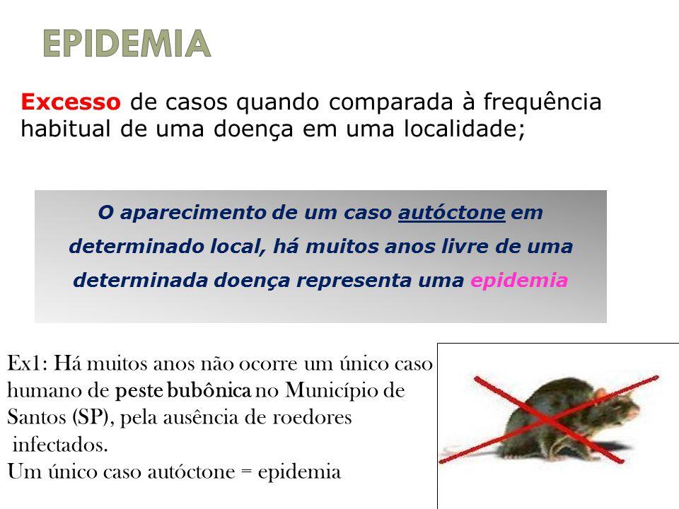 EPIDEMIA Excesso de casos quando comparada à frequência habitual de uma doença em uma localidade;