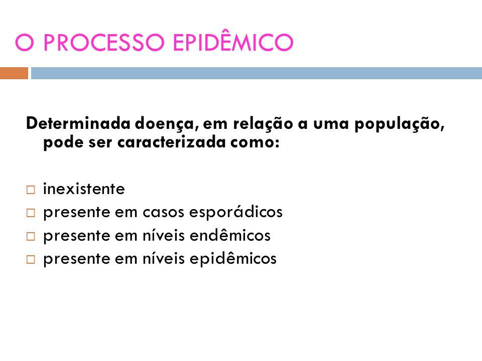 O PROCESSO EPIDÊMICO Determinada doença, em relação a uma população, pode ser caracterizada como: inexistente.