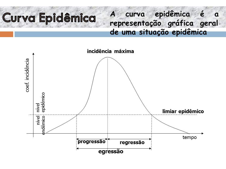 Curva Epidêmica A curva epidêmica é a representação gráfica geral de uma situação epidêmica. incidência máxima.