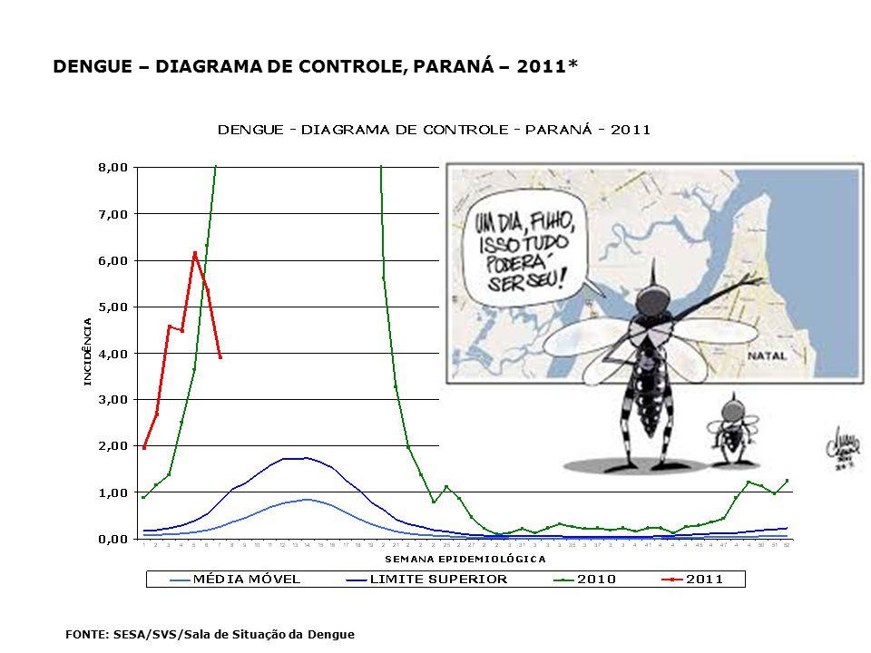 DENGUE – DIAGRAMA DE CONTROLE, PARANÁ – 2011*