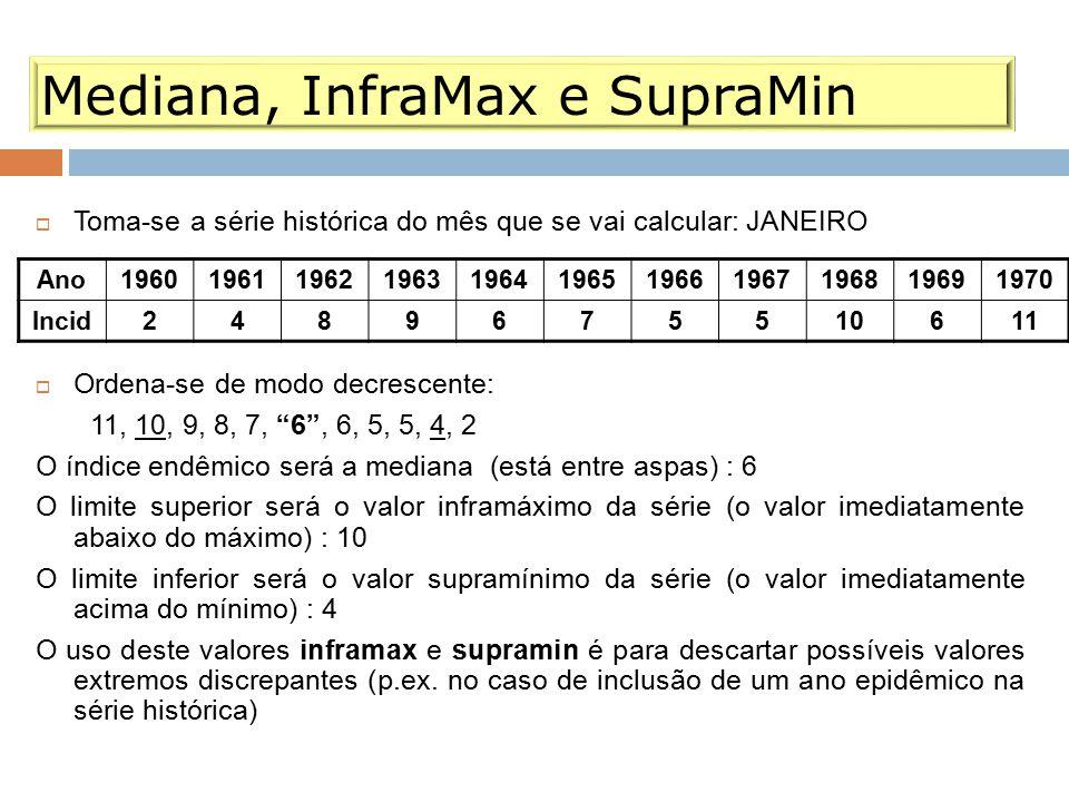Mediana, InfraMax e SupraMin