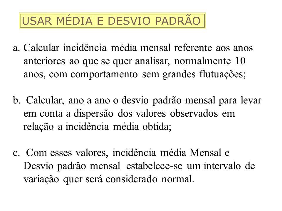 USAR MÉDIA E DESVIO PADRÃO