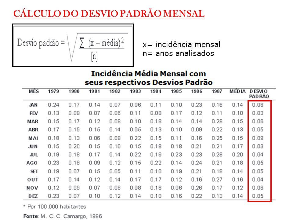 CÁLCULO DO DESVIO PADRÃO MENSAL