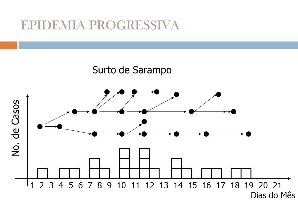 EPIDEMIA PROGRESSIVA Surto de Sarampo No. de Casos