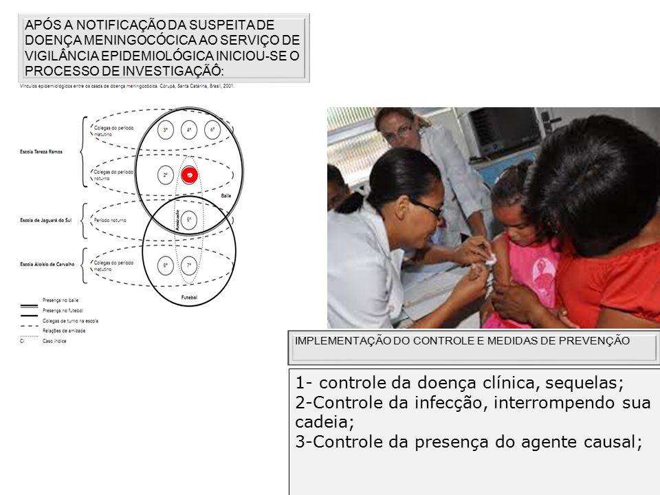 1- controle da doença clínica, sequelas;