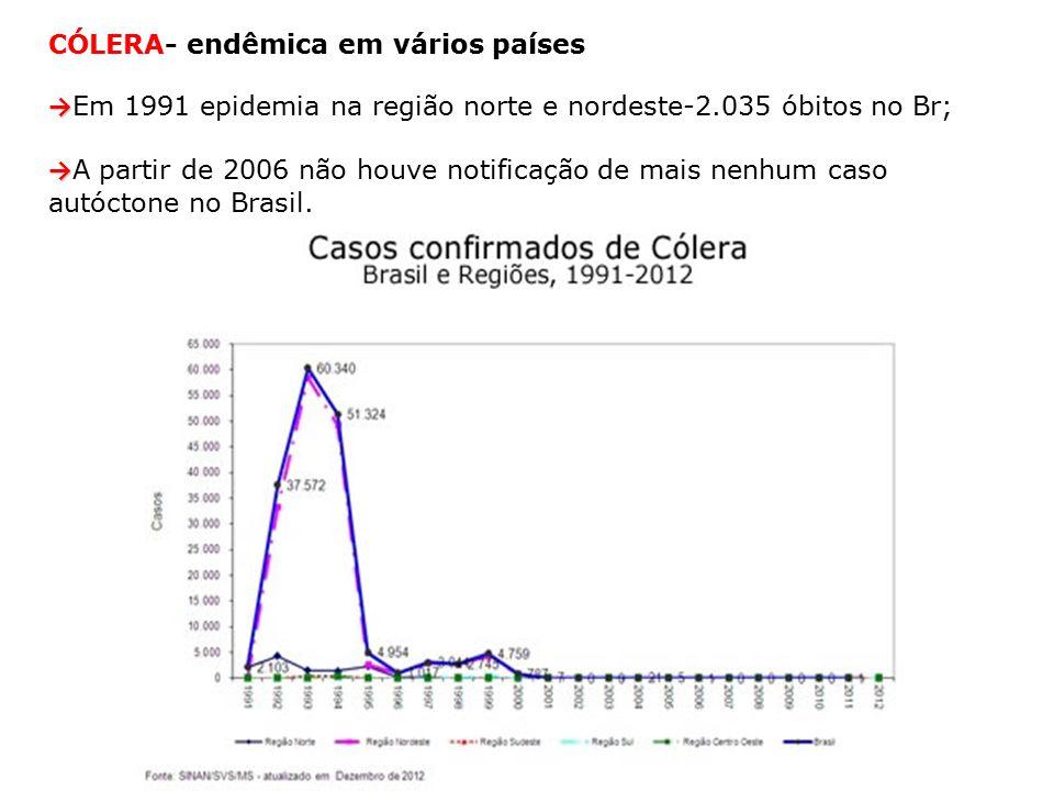 CÓLERA- endêmica em vários países