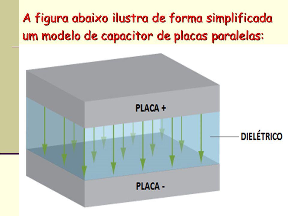 A figura abaixo ilustra de forma simplificada um modelo de capacitor de placas paralelas: