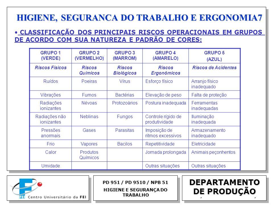 HIGIENE, SEGURANCA DO TRABALHO E ERGONOMIA7