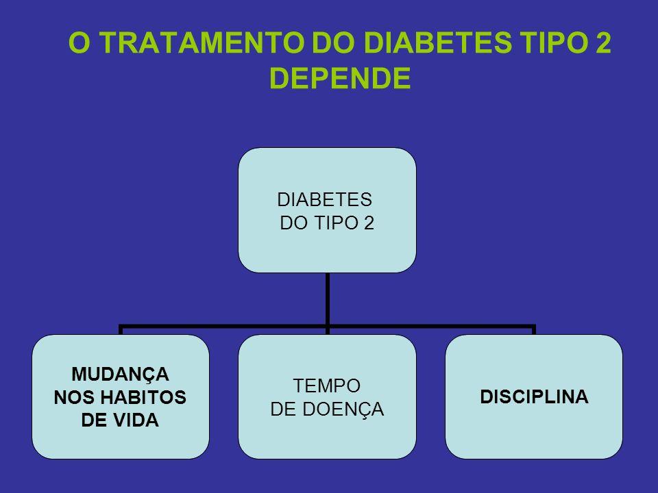 O TRATAMENTO DO DIABETES TIPO 2 DEPENDE