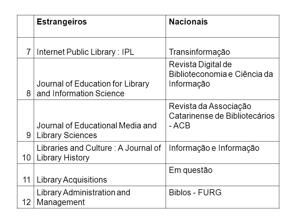 Estrangeiros. Nacionais. 7. Internet Public Library : IPL. Transinformação. 8. Journal of Education for Library and Information Science.