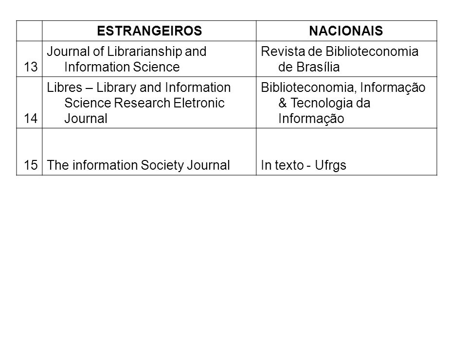 ESTRANGEIROS NACIONAIS. 13. Journal of Librarianship and Information Science. Revista de Biblioteconomia de Brasília.