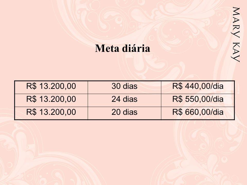 Meta diária R$ 13.200,00 30 dias R$ 440,00/dia 24 dias R$ 550,00/dia