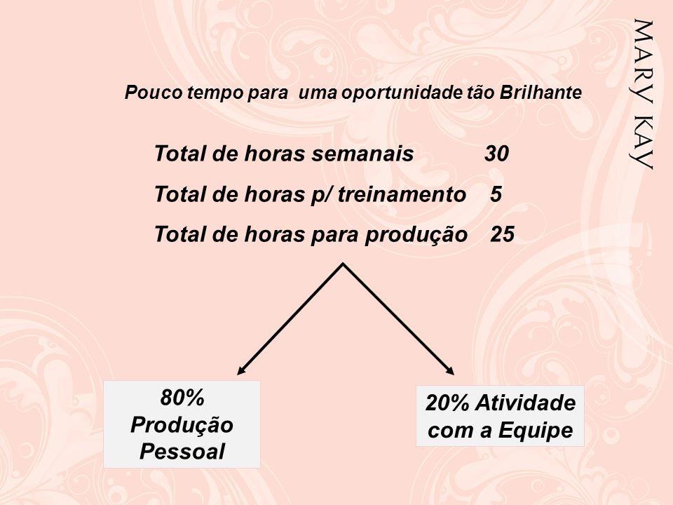 80% Produção Pessoal 20% Atividade com a Equipe