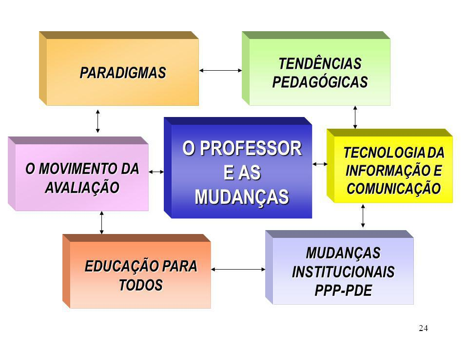 O PROFESSOR E AS MUDANÇAS