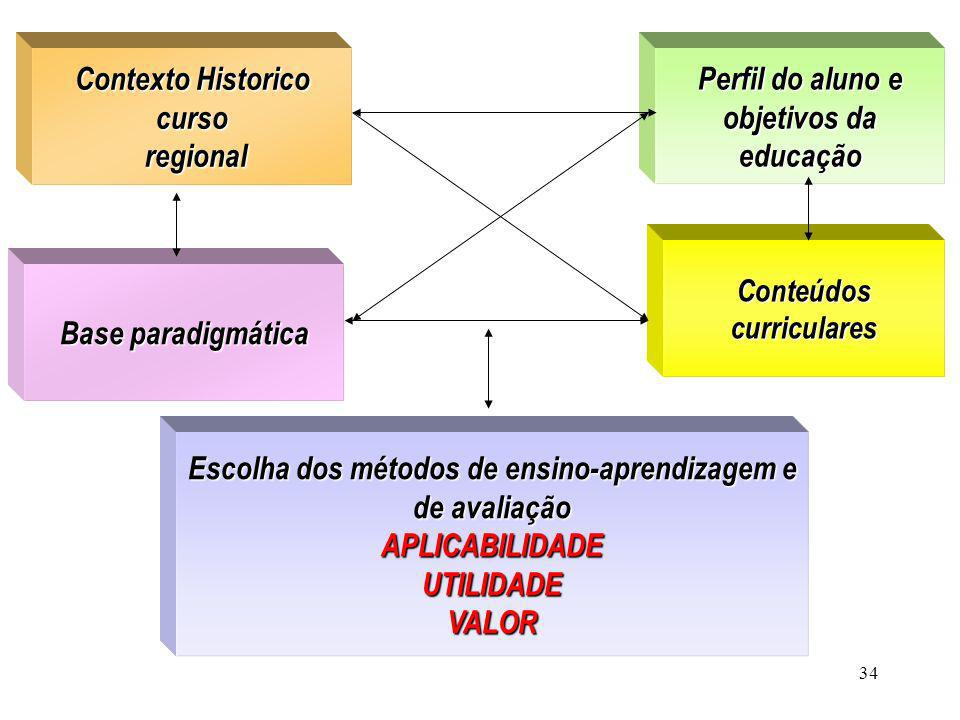 Contexto Historico curso regional