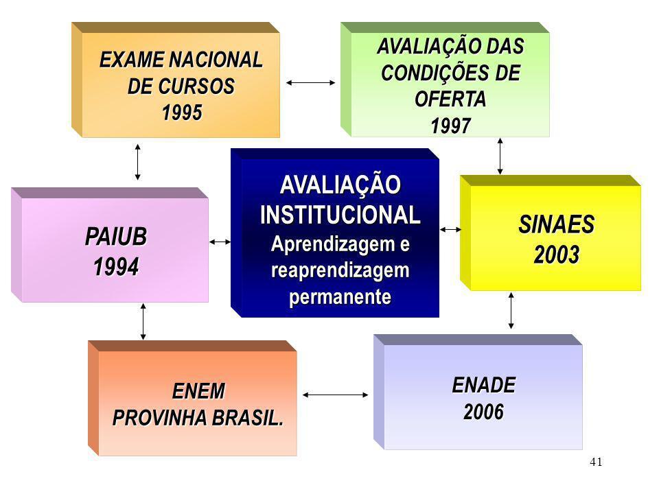 AVALIAÇÃO INSTITUCIONAL PAIUB 1994 SINAES 2003