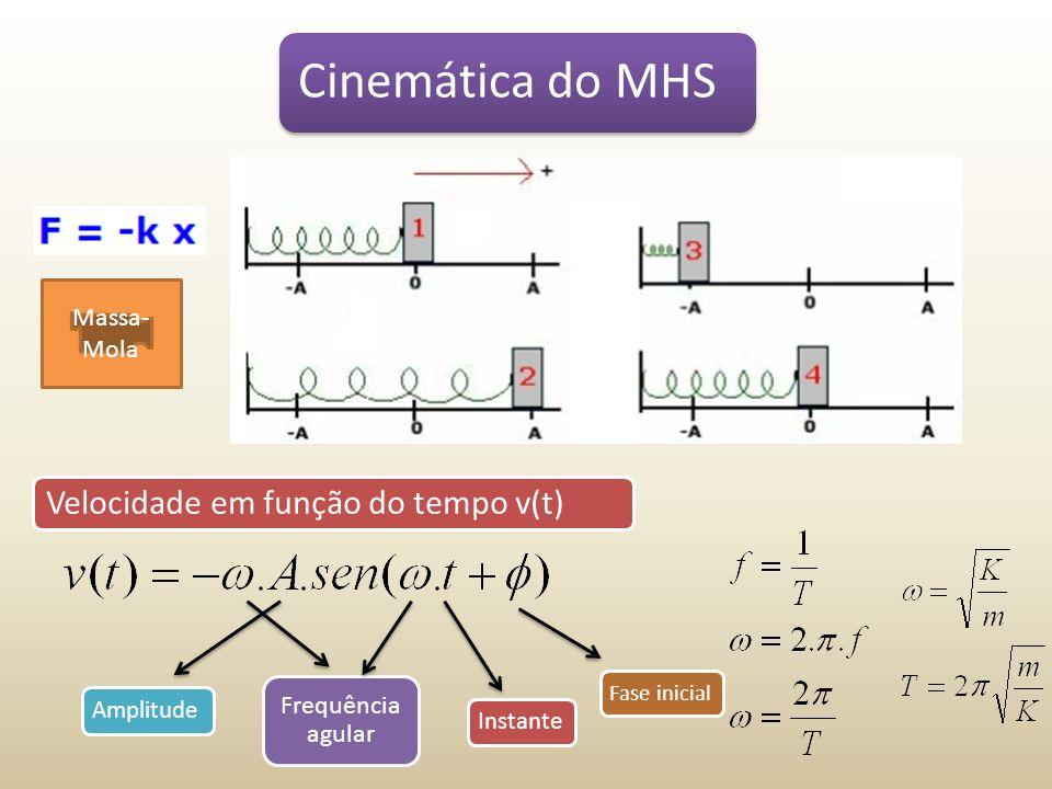 Cinemática do MHS Velocidade em função do tempo v(t) Massa-Mola