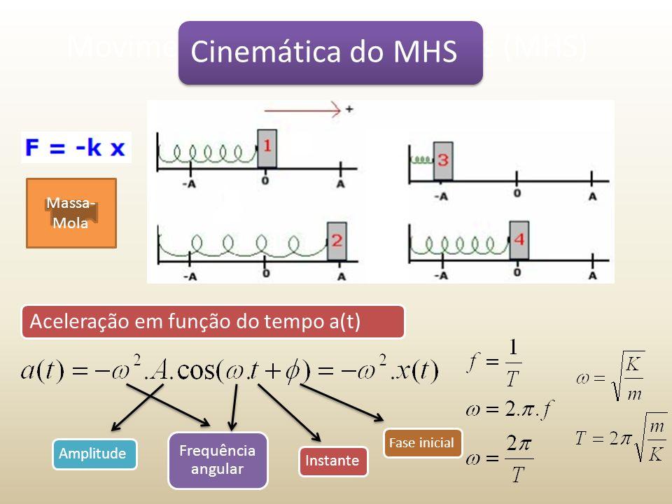 Movimento Harmônico Simples (MHS) Cinemática do MHS