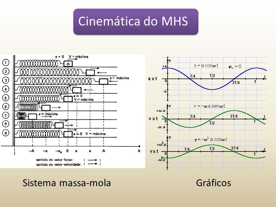 Cinemática do MHS Sistema massa-mola Gráficos