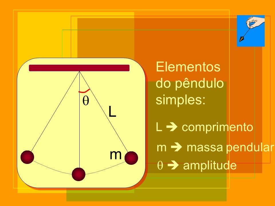 L m Elementos do pêndulo simples: q L  comprimento m  massa pendular