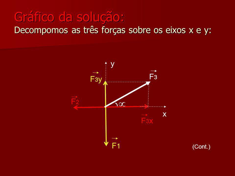 Gráfico da solução: Decompomos as três forças sobre os eixos x e y:
