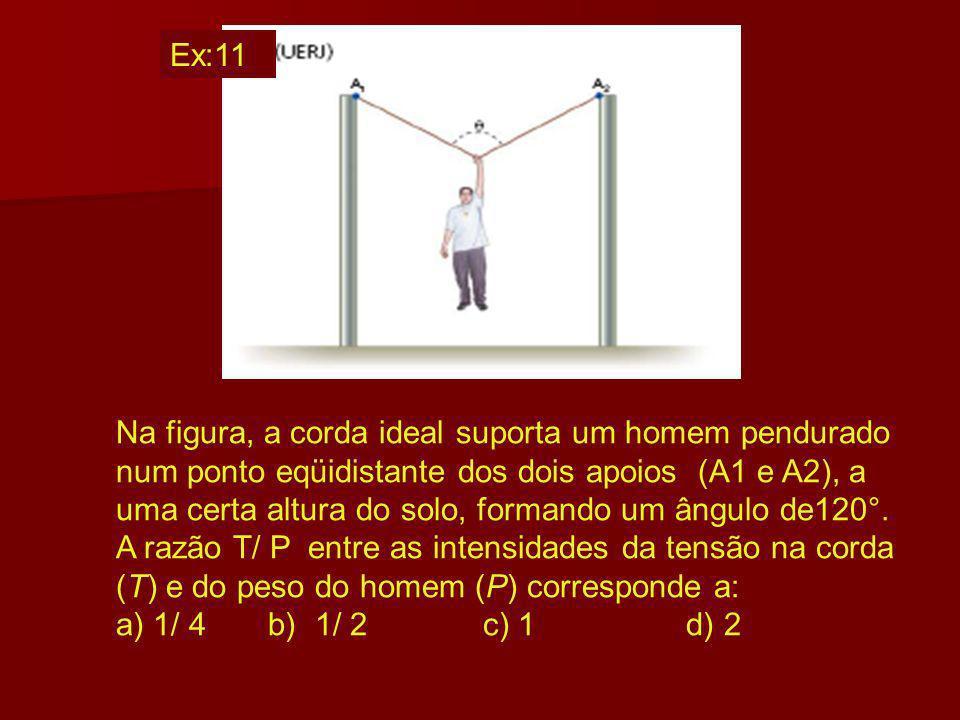 Ex:11 Na figura, a corda ideal suporta um homem pendurado.
