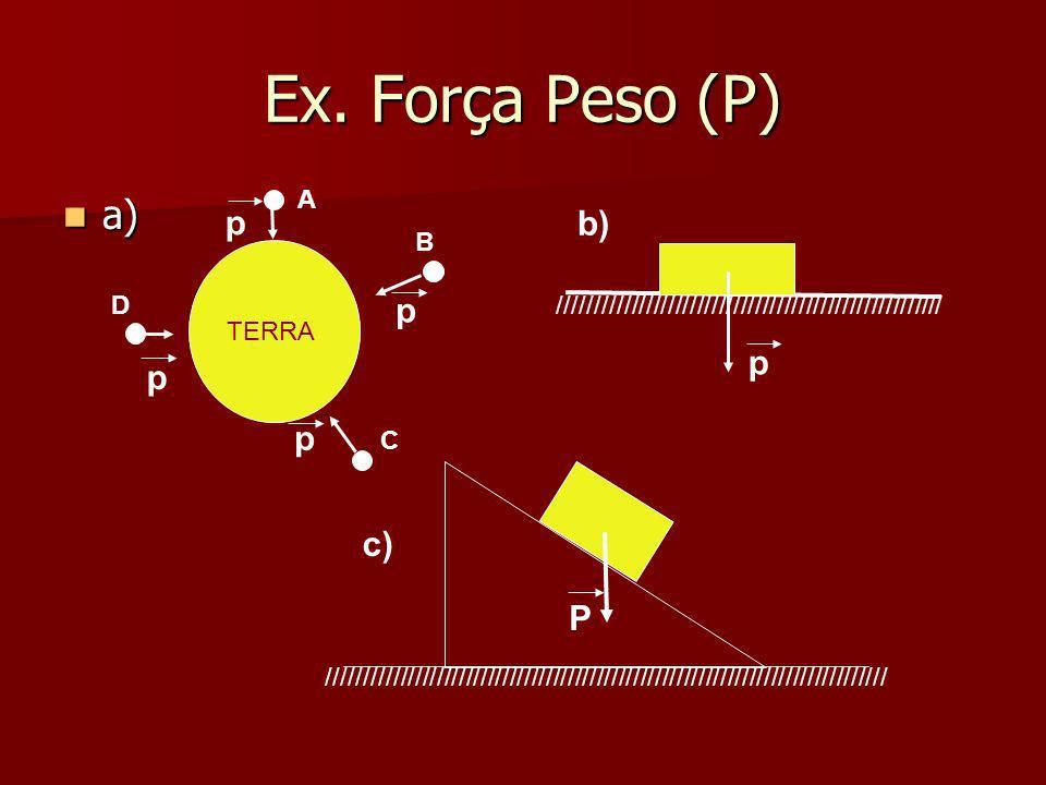 Ex. Força Peso (P) a) p b) p p p p c) P A B D