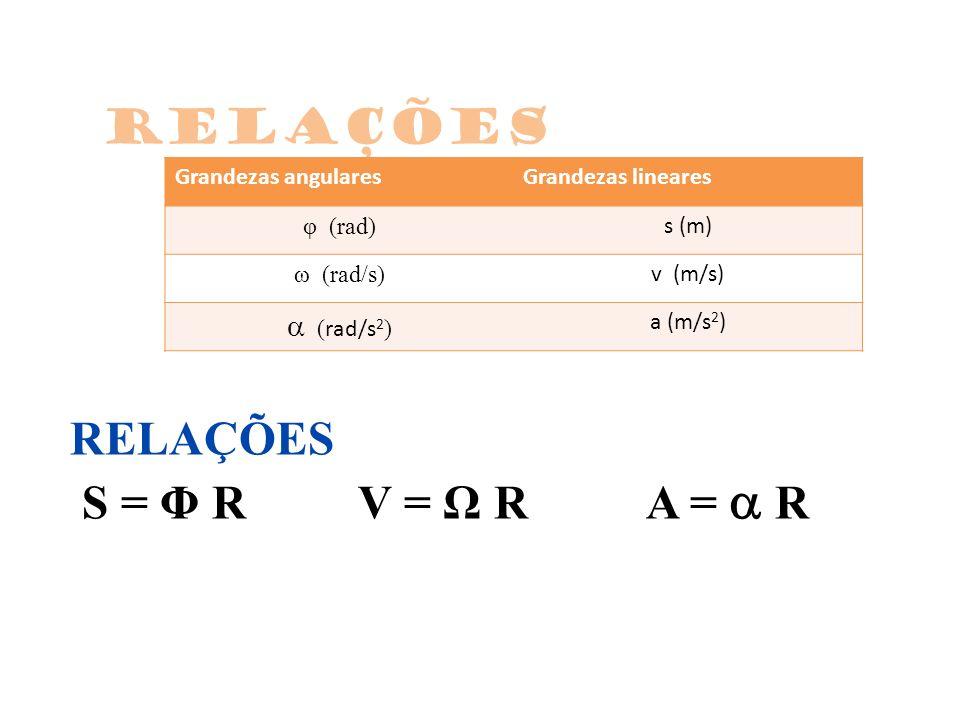 RELAÇÕES S = Φ R V = Ω R A =  R