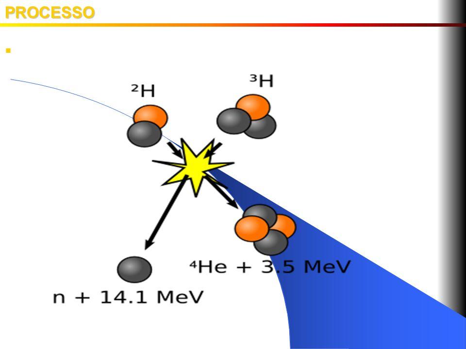 PROCESSO Reação de Fusão Nuclear: