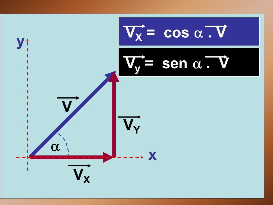 VX = cos a . V y Vy = sen a . V V VY a x VX
