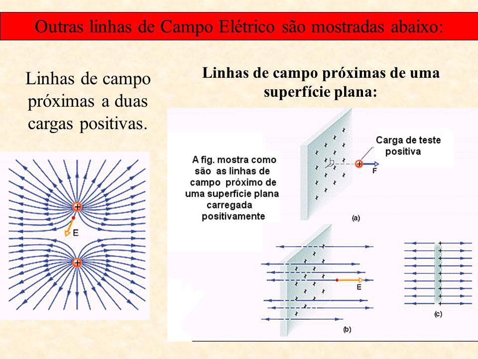 Linhas de campo próximas de uma superfície plana: