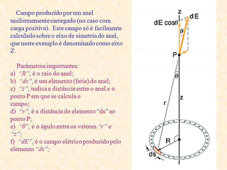 Campo produzido por um anel uniformemente carregado (no caso com carga positiva). Este campo só é facilmente calculado sobre o eixo de simetria do anel, que neste exemplo é denominado como eixo