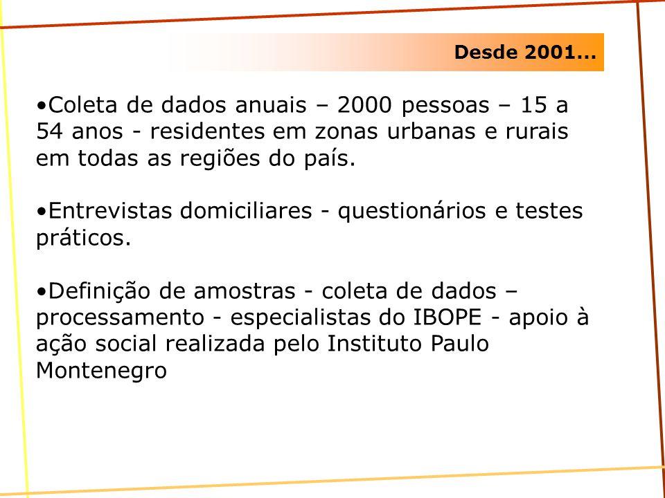 Entrevistas domiciliares - questionários e testes práticos.