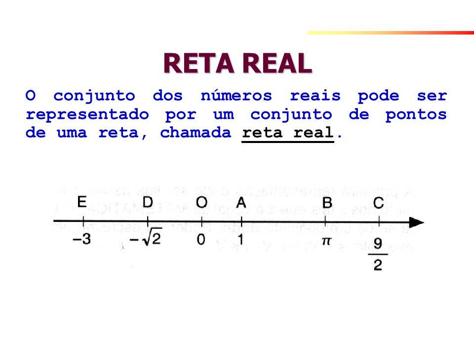 RETA REAL O conjunto dos números reais pode ser representado por um conjunto de pontos de uma reta, chamada reta real.