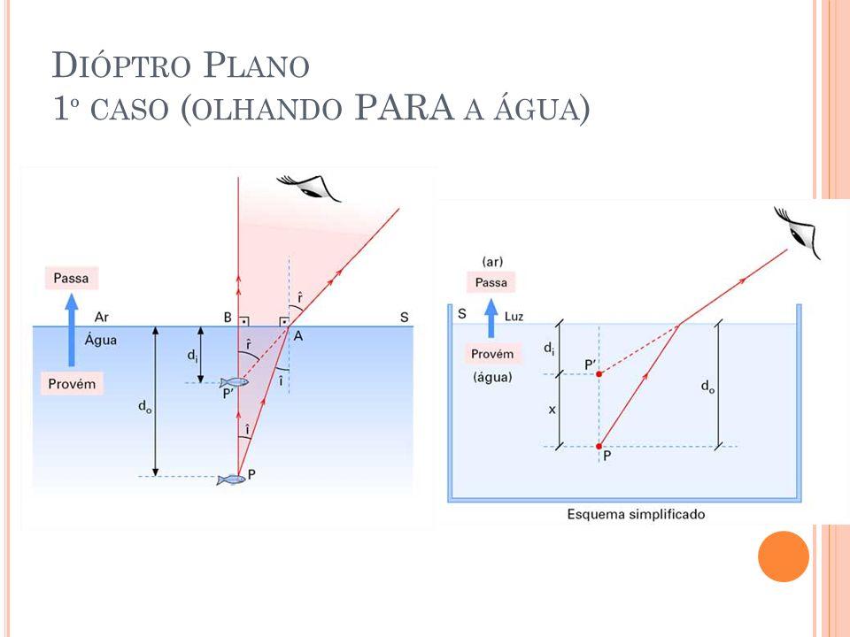 Dióptro Plano 1º caso (olhando PARA a água)