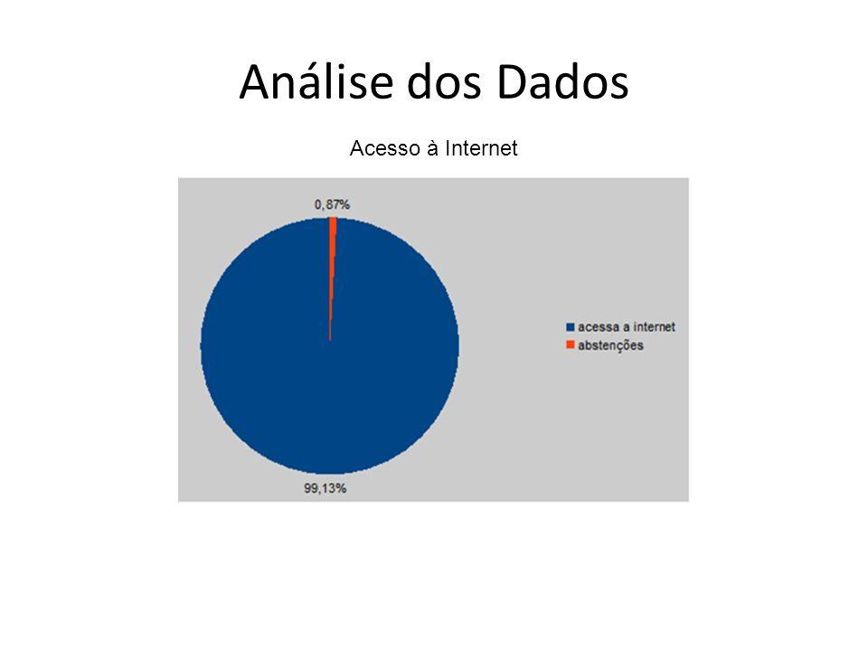 Análise dos Dados Acesso à Internet