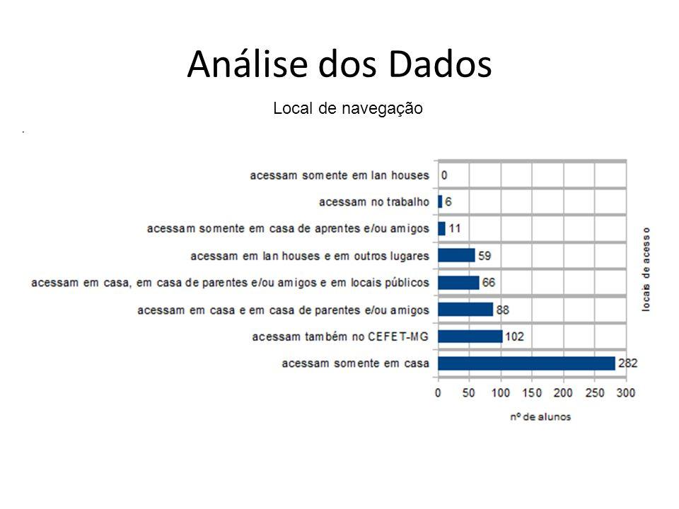 Análise dos Dados Local de navegação