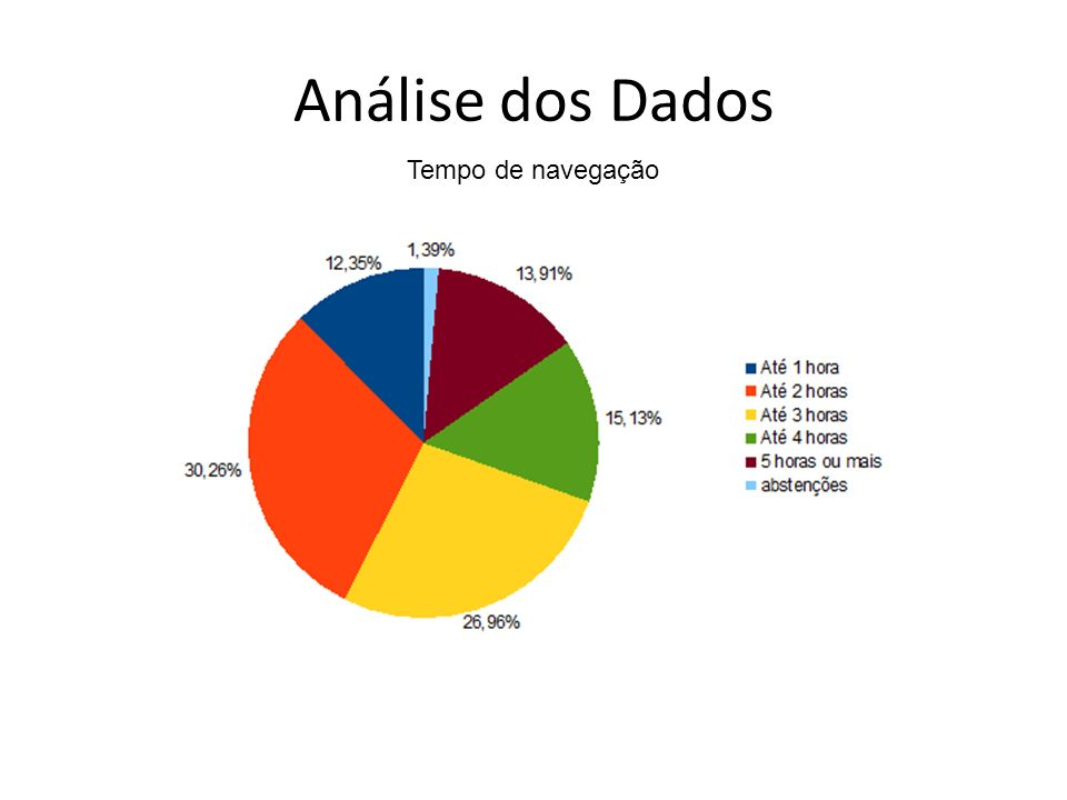 Análise dos Dados Tempo de navegação