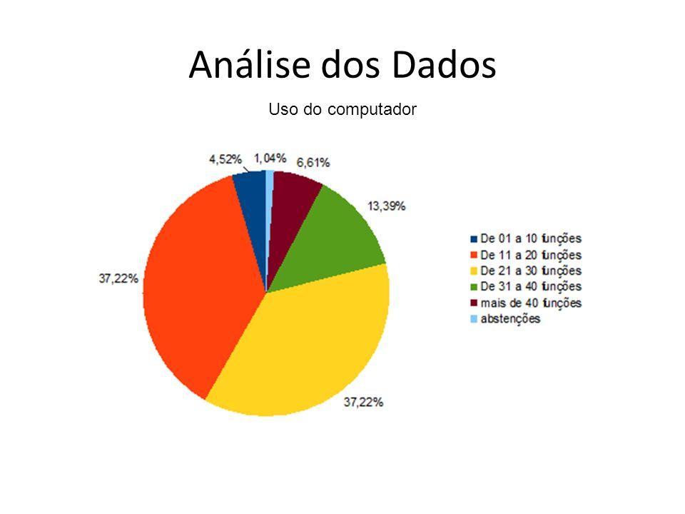 Análise dos Dados Uso do computador