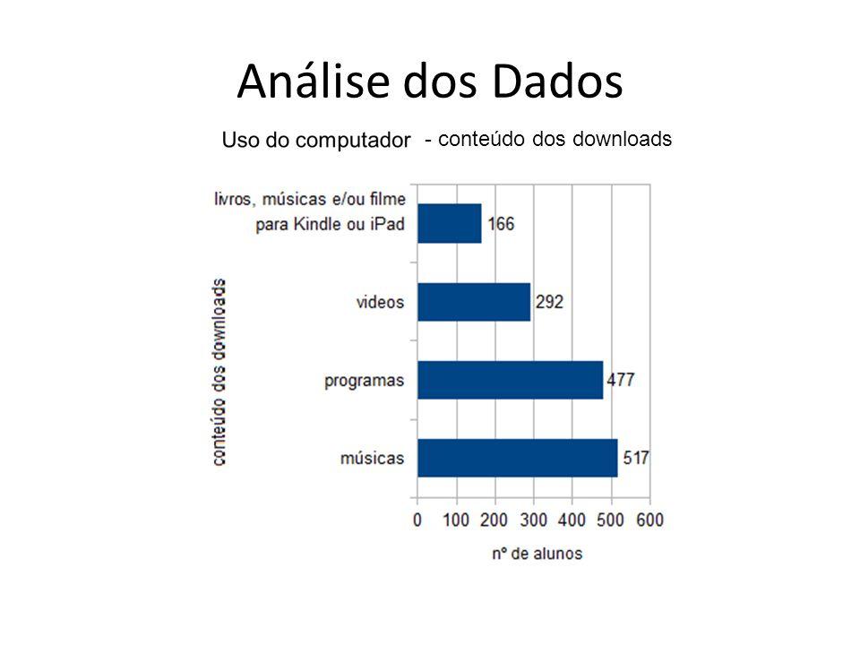 Análise dos Dados - conteúdo dos downloads