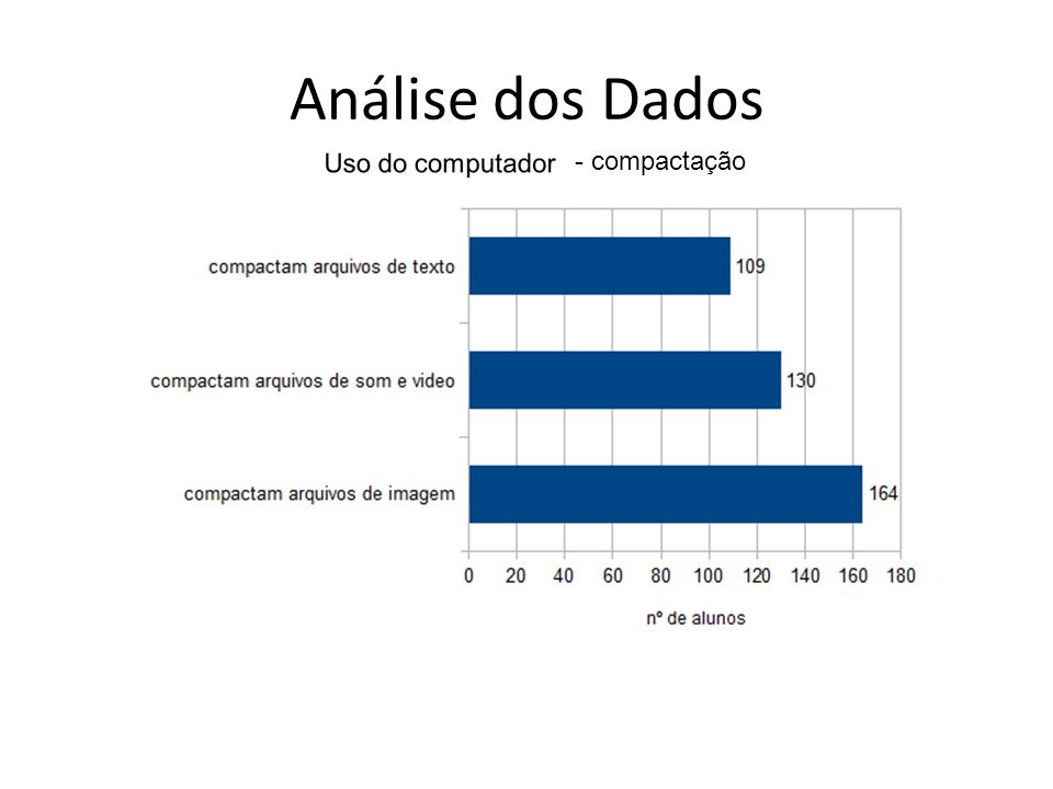 Análise dos Dados - compactação