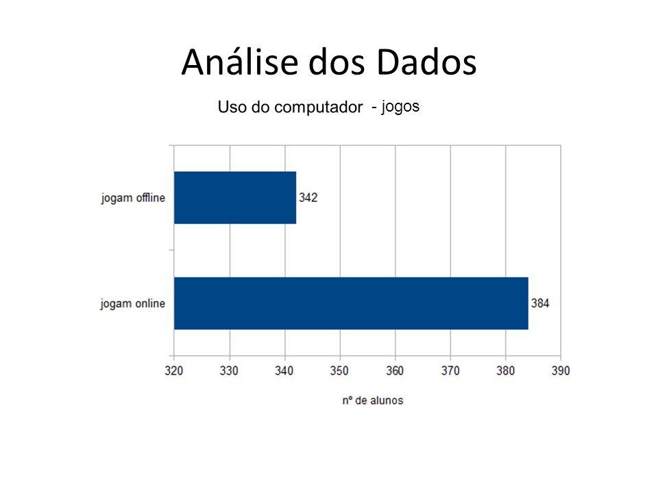 Análise dos Dados - jogos